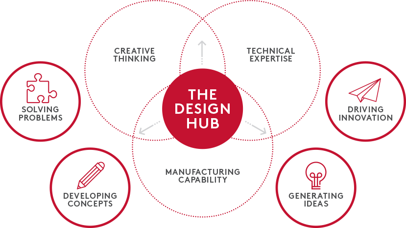 The Design Hub creative process diagram