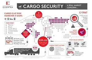 Cargo security infographic