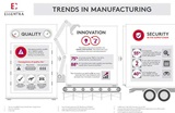 Trends in manufacturing infographic