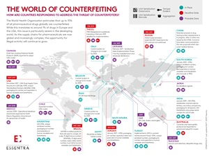 The world of counterfeiting